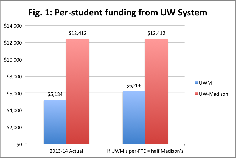 UWM-Madison_perfte_wtotals