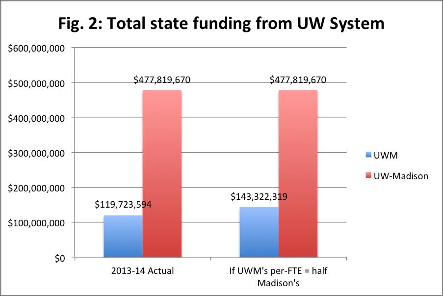 UWM-Madison_total_wtotals