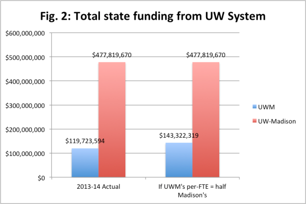 UWM-Madison_total_wtotals