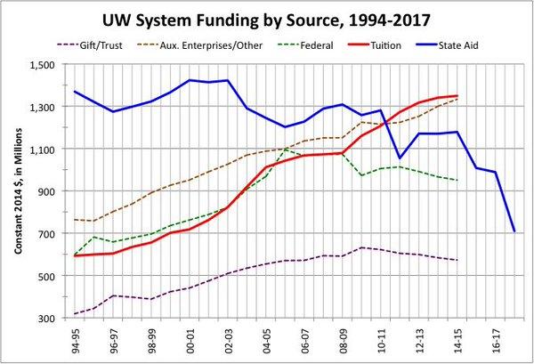 UWfundingbysource.jpg